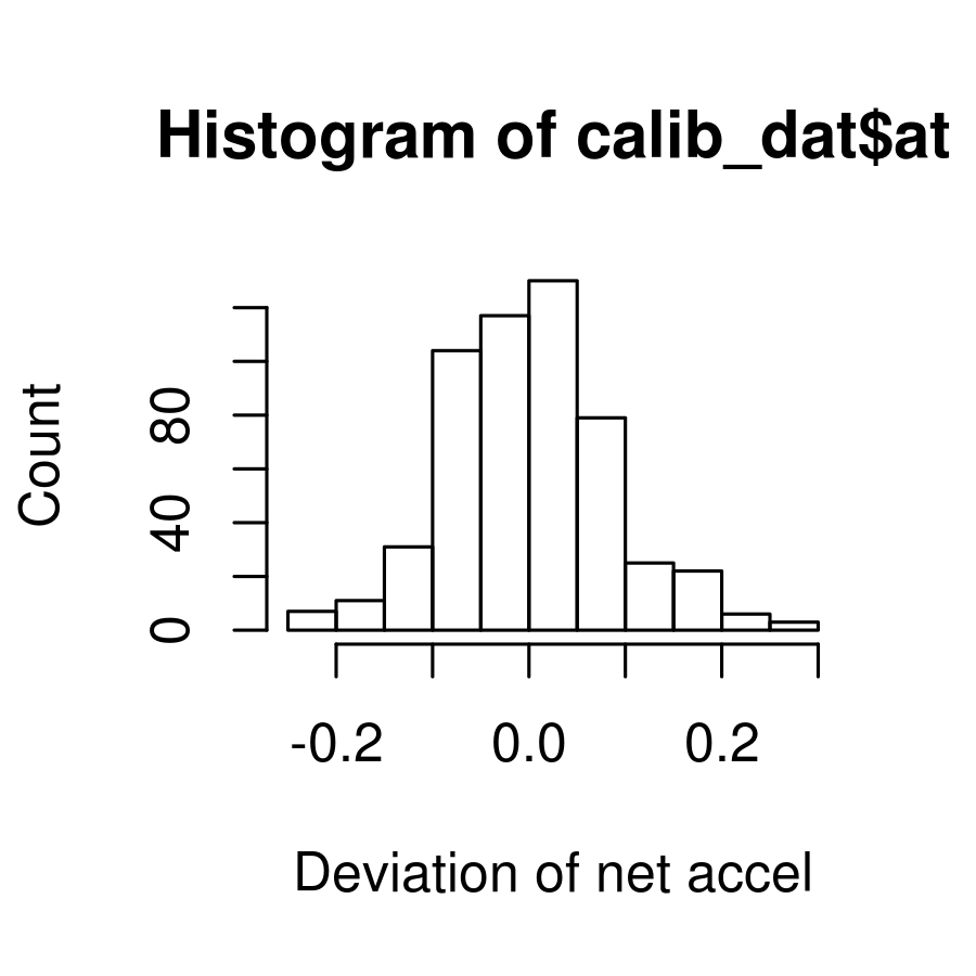 Histogram of accelerometer calibration data for the tree